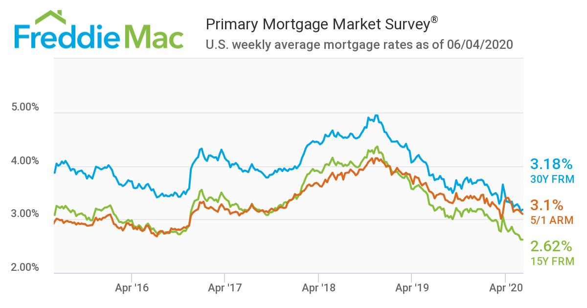 5 year freddie mac mortgage chart as of june 6 2020