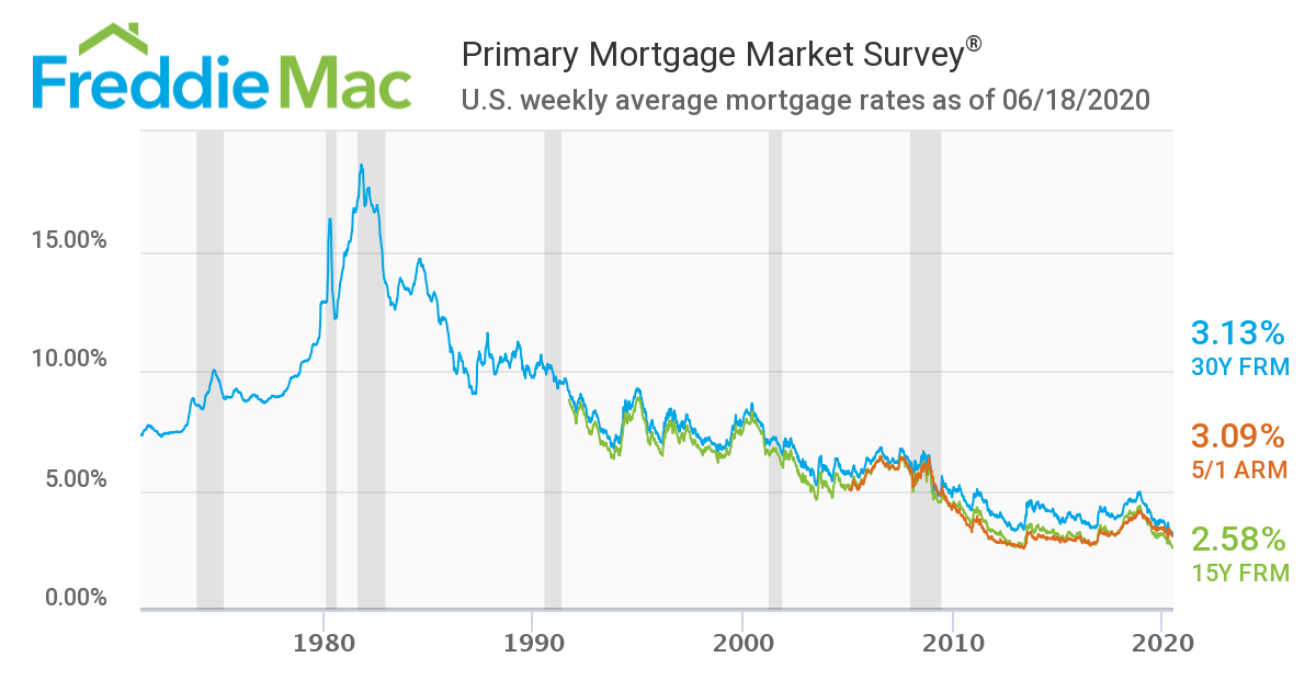 freddie mac all time historical mortgage rate chart